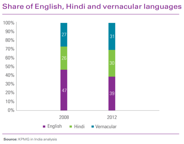 share-of-hindi-english-and-vernacular-print-media-india-2008-2012